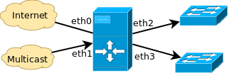 схема для статической маршрутизации multicast