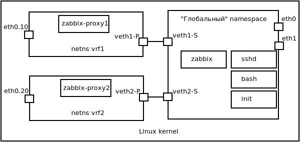 Схема мониторинга нескольких vrf