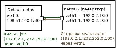 igmpv3-use