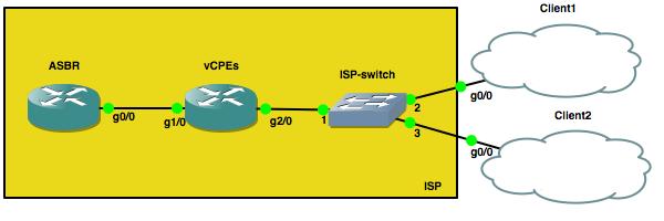 vCPE-scheme