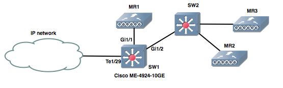 L2-multicast-scheme